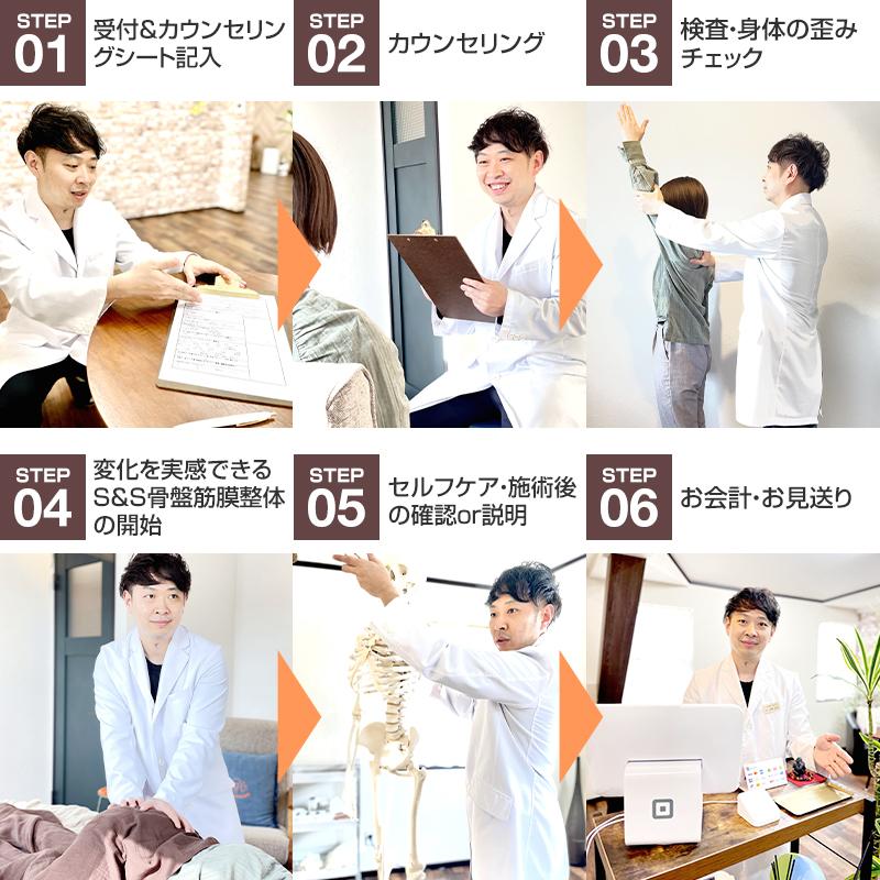 当院での施術の流れ