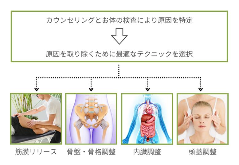 鍼灸整体ラウンジSALUSの改善方法